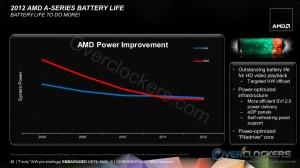 AMD Battery Improvement
