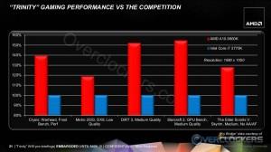 Gaming Performance Comparison