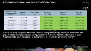 Dual Graphics Configurations