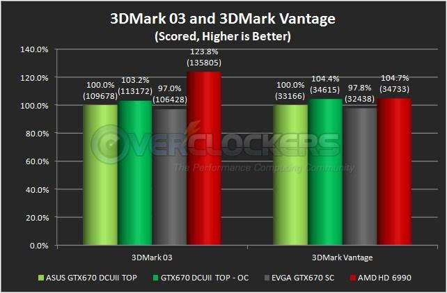 3DMark03 & 3DMark Vantage
