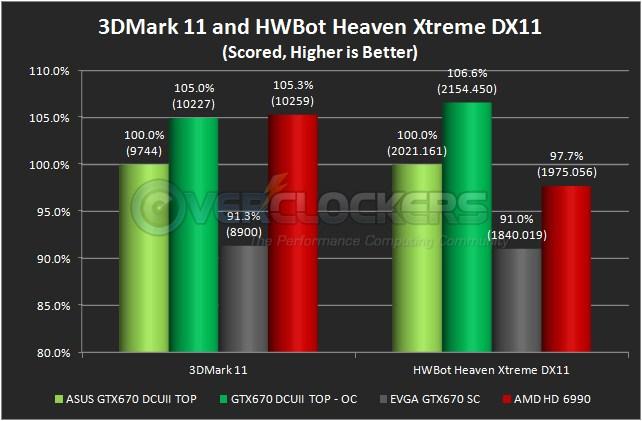 3DMark 11 & HWBot Heaven Xtreme DX11