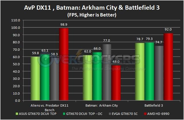 Aliens vs. Predator DX11 Bench, Batman: Arkham City & Battlefield 3