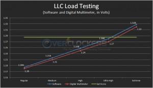 MVG LLC Testing