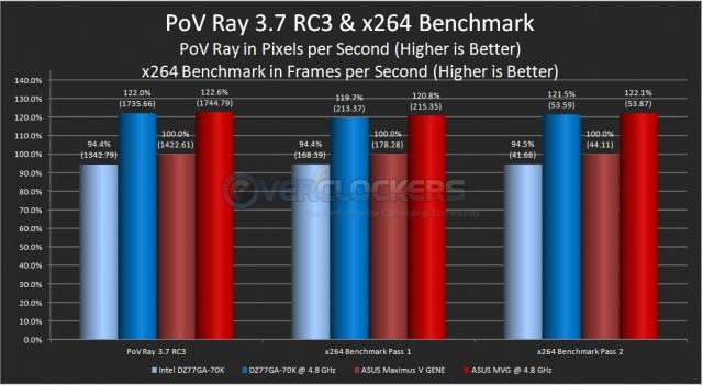PoV Ray & x264 Benchmark