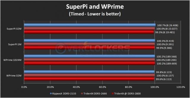 SuperPi & WPrime