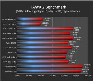 HAWX2 Results