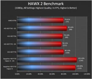 Hawx 2 Results