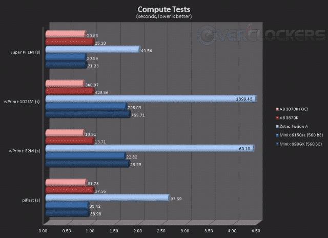 Compute Tests