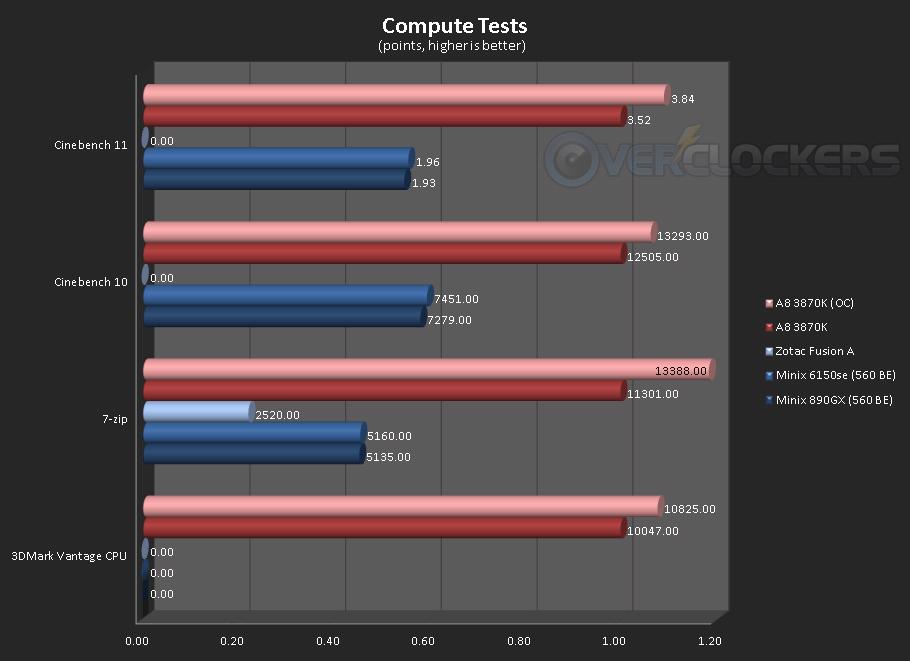 Compute tests 2