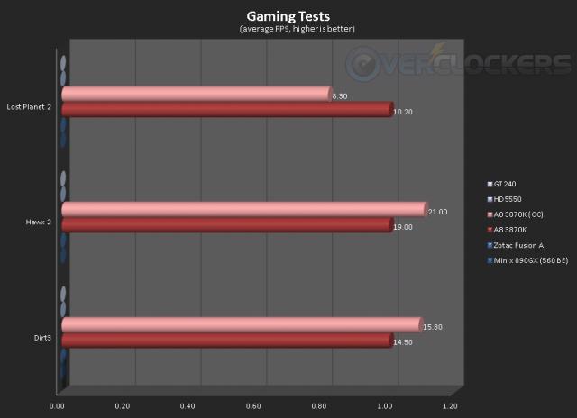 Gaming tests