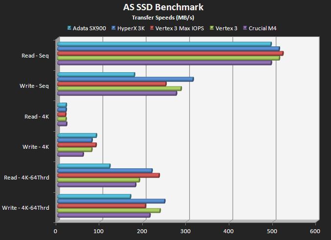 AS SSD (Transfer Speeds)