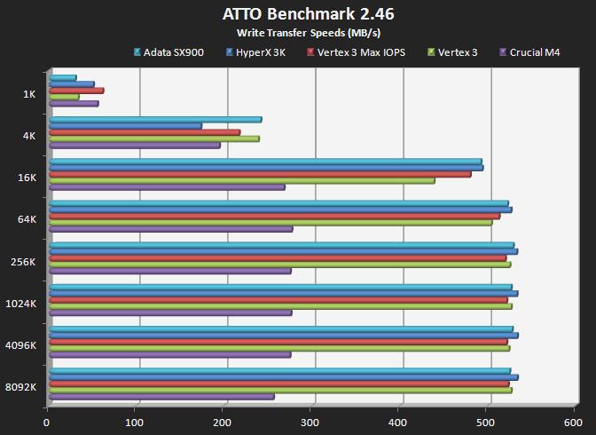 ATTO Results - Write