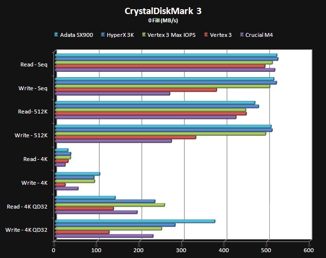 CrystalDiskMark 3 (0 Fill)