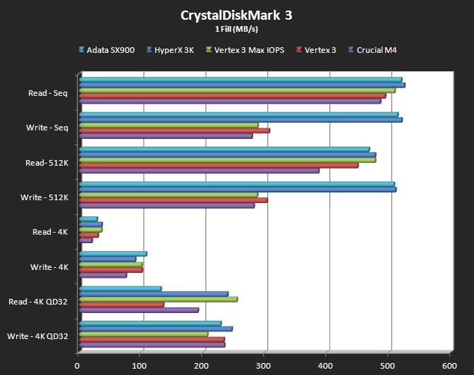 CrystalDiskMark 3 (1 Fill)
