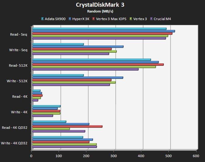 CrystalDiskMark 3 (Random - Default)