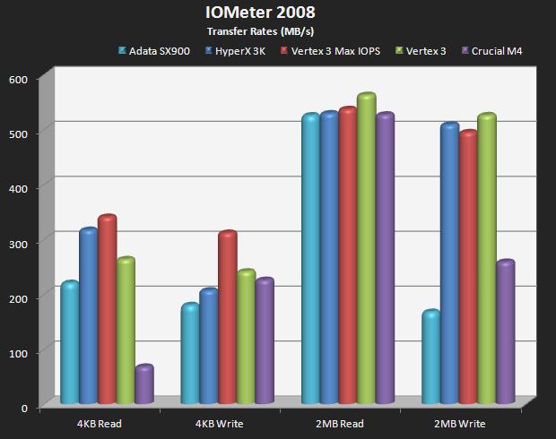 IoMeter (Transfer Rates)