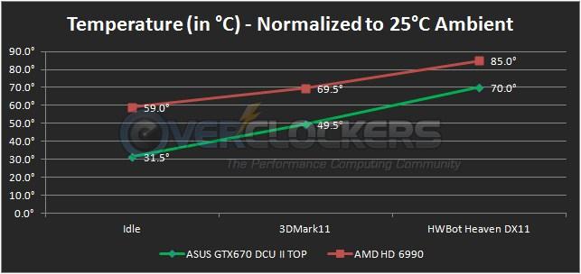 DirectCU II Cooler Performance