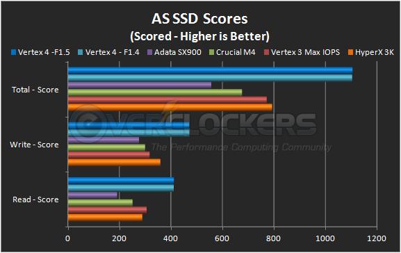 AS SSD Scores