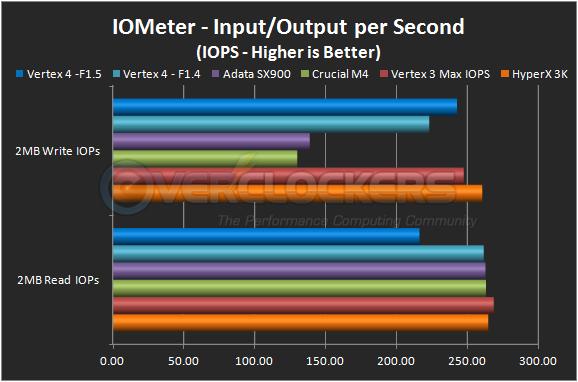 IOMeter 2MB IOPS