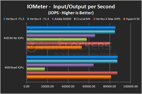 IOMeter 4KB IOPS
