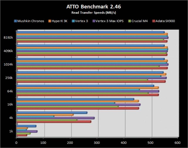 Atto Results - Read