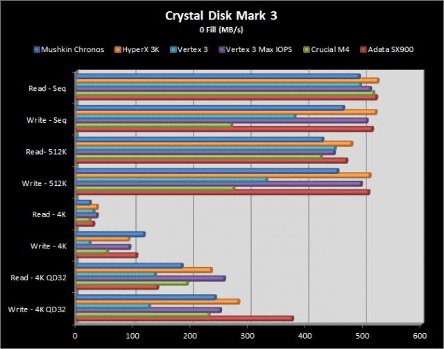 CDM3 Results - 0 Fill