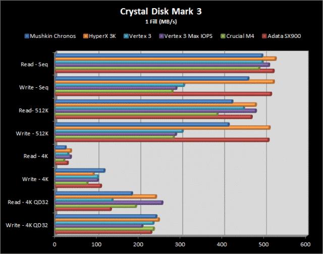 CDM3 Results - 1 Fill