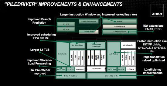 Piledriver Improvements - Image Courtesy Hexus.net