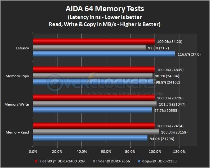 AIDA64 Memory Benchmarks