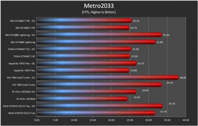 Metro 2033 Results