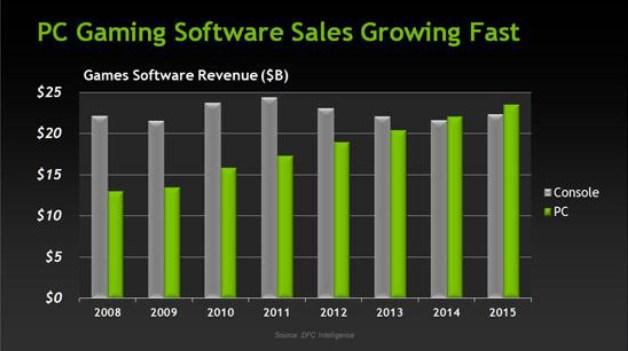 PC Gaming Sales