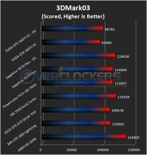 3DMark03