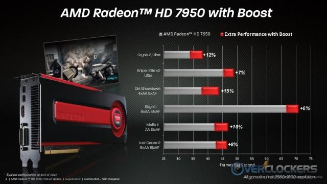 AMD Radeon HD 7950 with Boost Performance