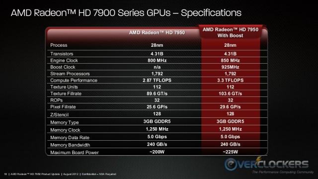 AMD Radeon HD 7950 Boost Specs