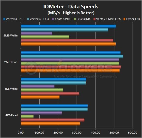 IOMeter Transfer Speeds