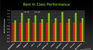 GTX650 vs AMD 7750
