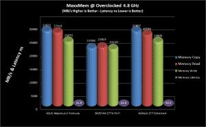 MaxxMem² Preview Comparison Chart @ 4.8 GHz