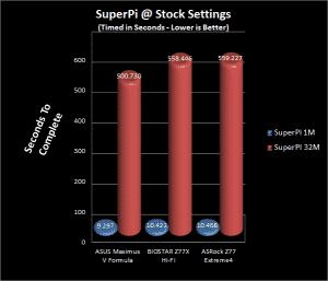 SuperPi Comparison Chart
