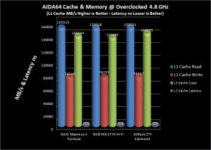 AIDA64 L1 Cache Comparison Chart @ 4.8 GHz