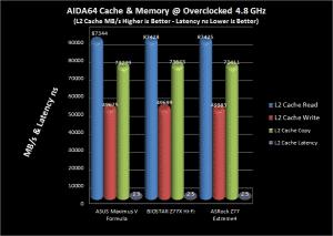 AIDA64 L2 Cache Comparison Chart @ 4.8 GHz