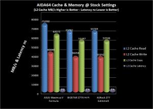AIDA64 L2 Comparison Chart