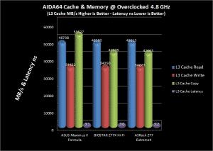 AIDA64 L3 Cache Comparison Chart @ 4.8 GHz