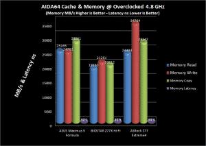 AIDA64 Memory Comparison Chart @ 4.8 GHz
