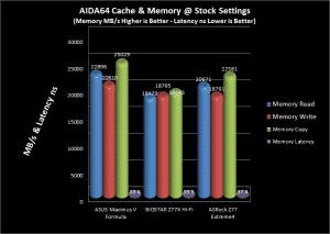 AIDA64 Memory Comparison Chart