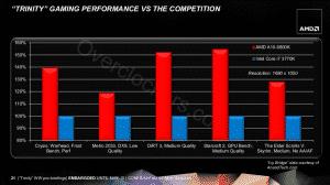 Gaming Performance vs. i7 3770K iGPU