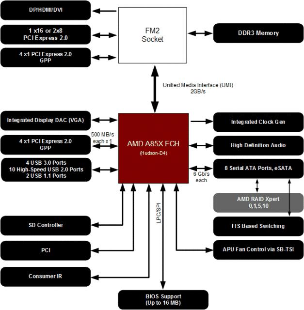 FM2 Platform Diagram