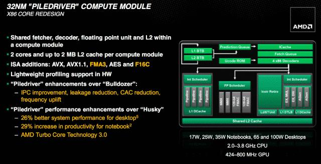 Trinity Compute Module