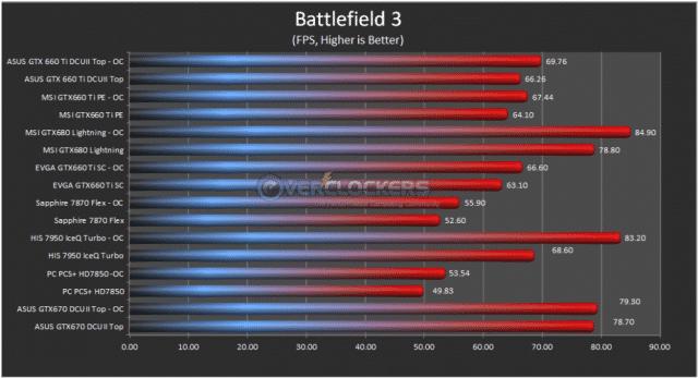 Battlefield 3 Results