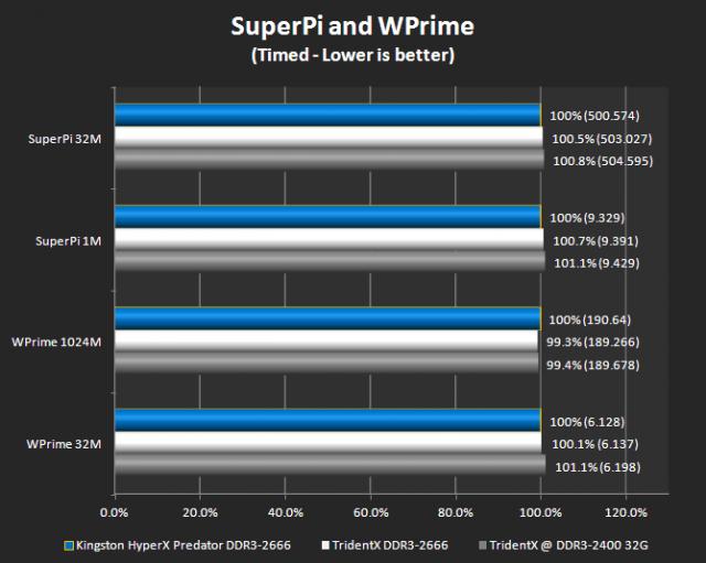 WPrime 32M/1024M and Super Pi 1M/32M