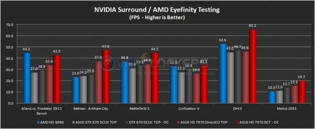 ASUS HD 7970 DirectCU II TOP Eyefinity Testing